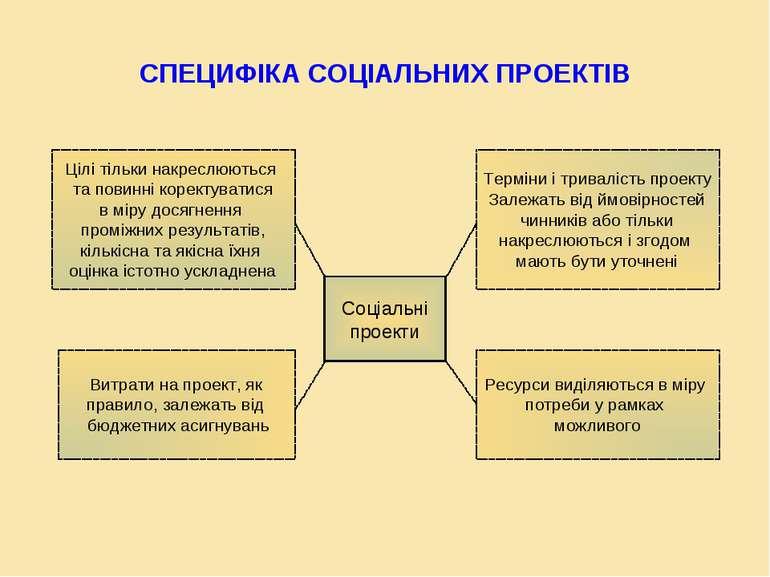 СПЕЦИФІКА СОЦІАЛЬНИХ ПРОЕКТІВ Соціальні проекти Цілі тільки накреслюються та ...