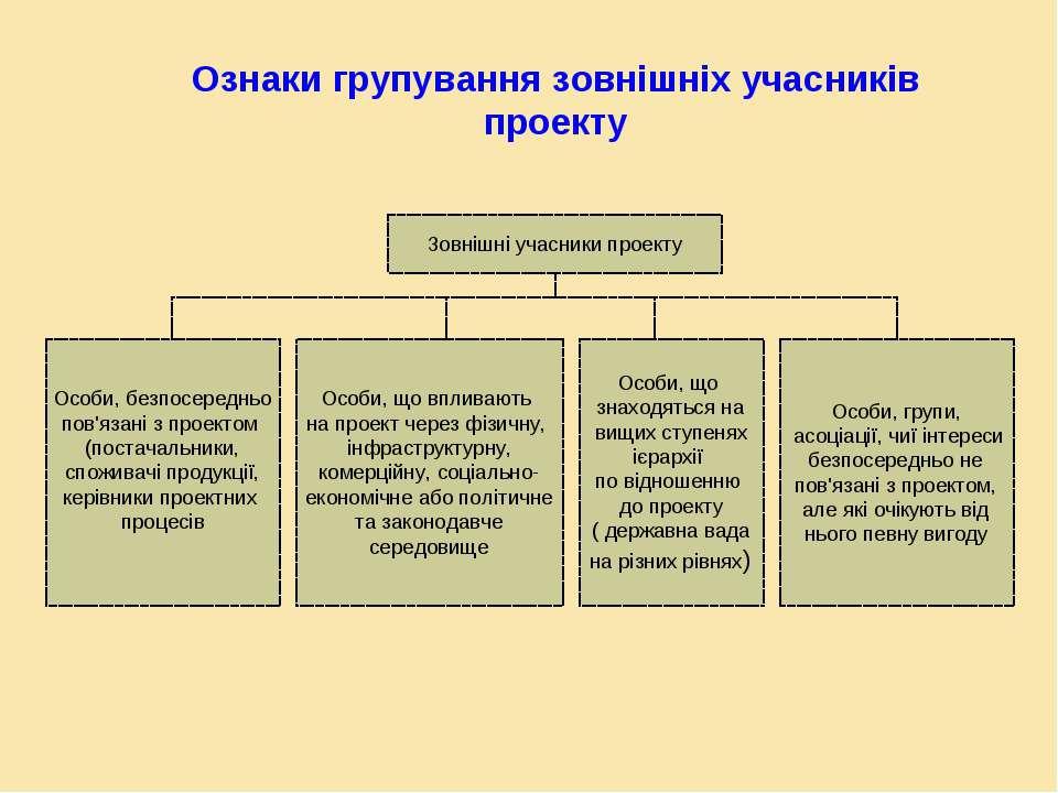Ознаки групування зовнішніх учасників проекту Зовнішні учасники проекту Особи...