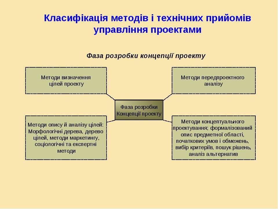 Класифікація методів і технічних прийомів управління проектами Фаза розробки ...