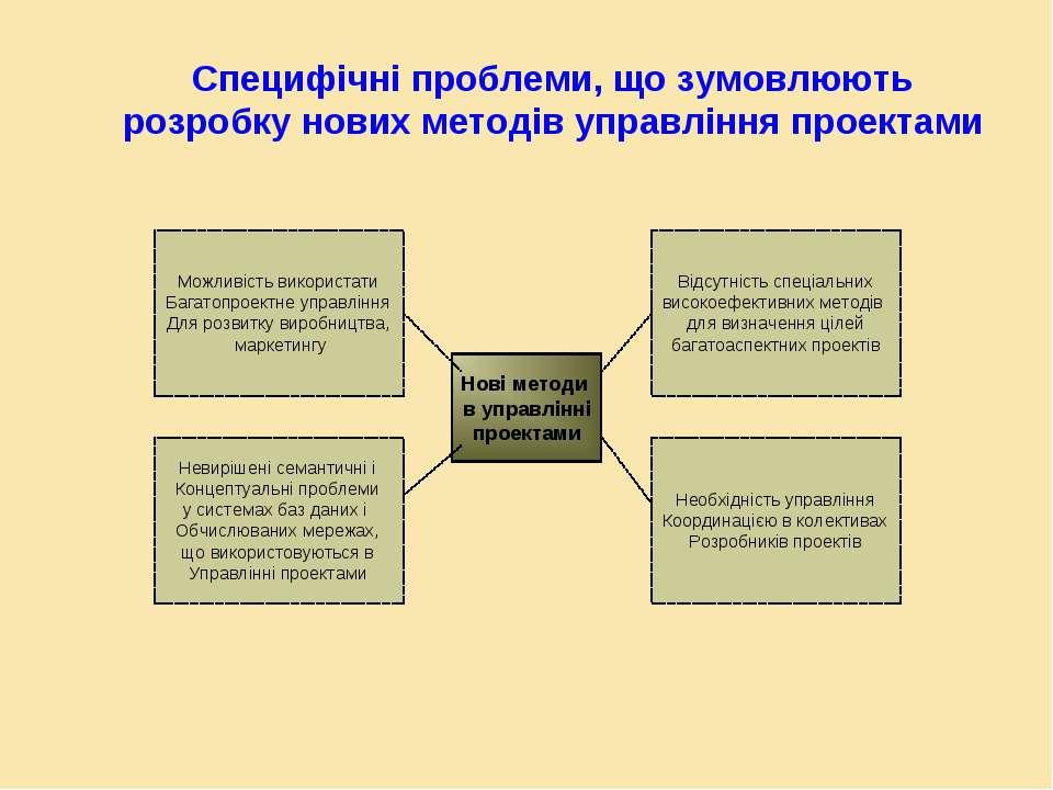 Специфічні проблеми, що зумовлюють розробку нових методів управління проектам...