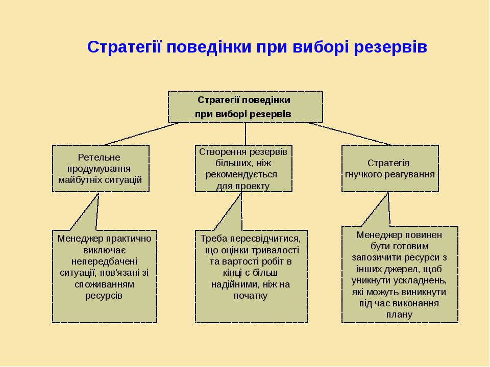 Стратегії поведінки при виборі резервів Стратегії поведінки при виборі резерв...