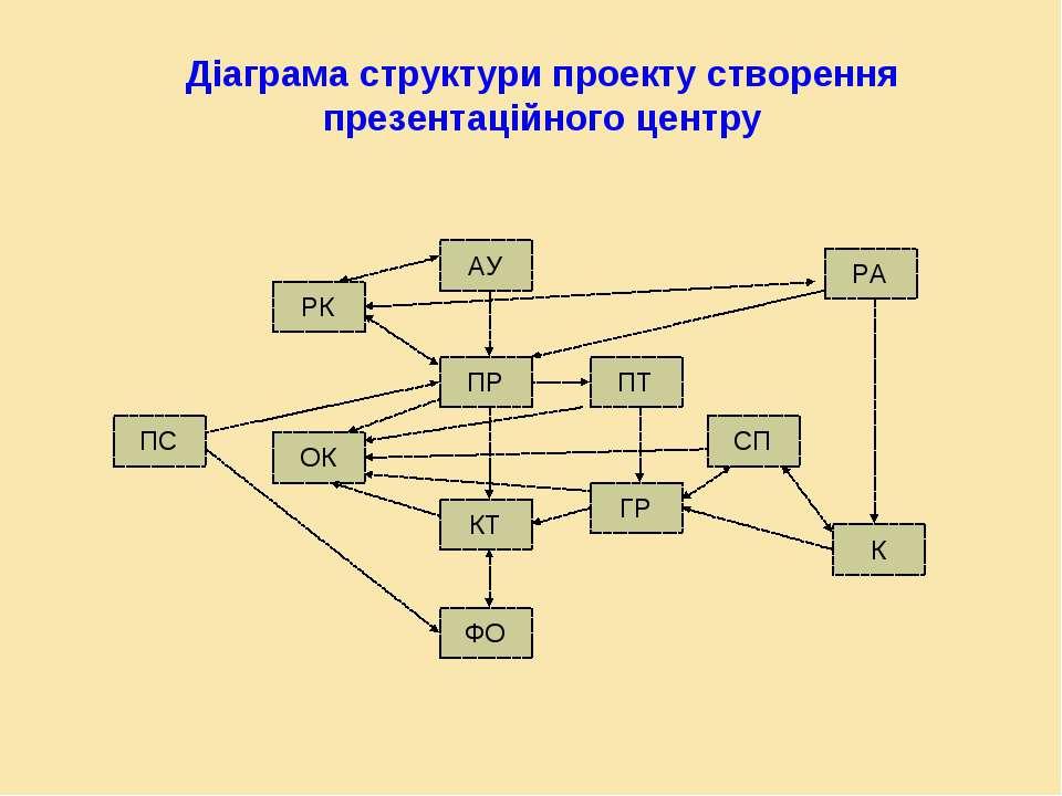 ПС ОК РК ФО КТ ПР АУ ГР ПТ СП К РА Діаграма структури проекту створення презе...