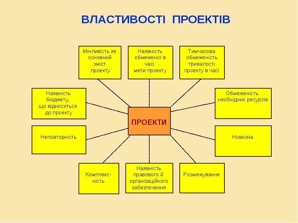 ВЛАСТИВОСТІ ПРОЕКТІВ ПРОЕКТИ Мінливість як основний зміст проекту Наявність о...