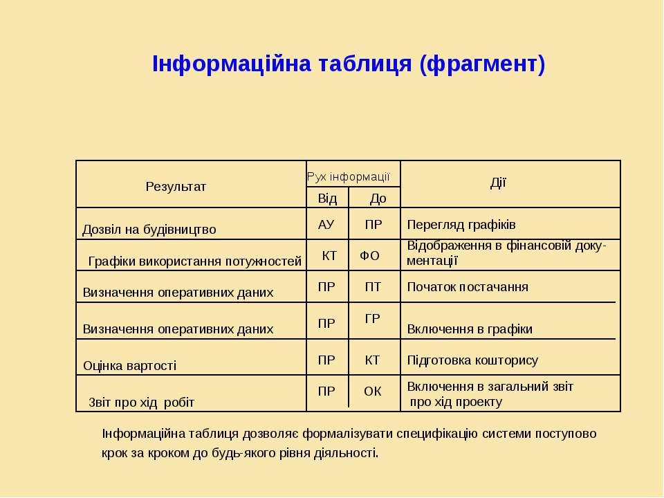 Інформаційна таблиця (фрагмент) Результат Рух інформації Від До Дії Дозвіл на...