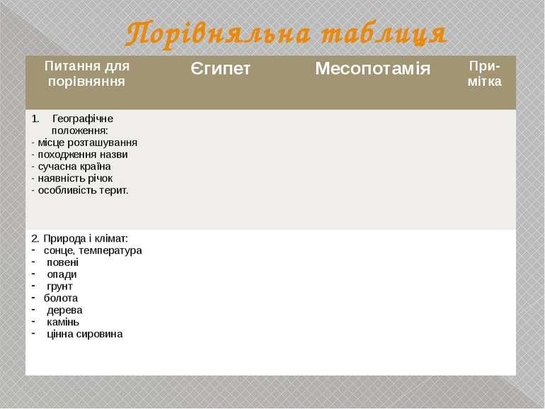 Порівняльна таблиця Питання для порівняння Єгипет Месопотамія При-мітка 1. Ге...