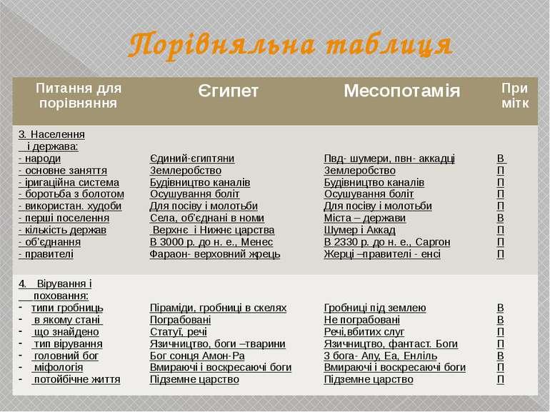 Порівняльна таблиця Питання для порівняння Єгипет Месопотамія Примітк 3. Насе...