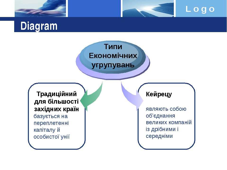 Diagram Традиційний для більшості західних країн базується на переплетенні ка...