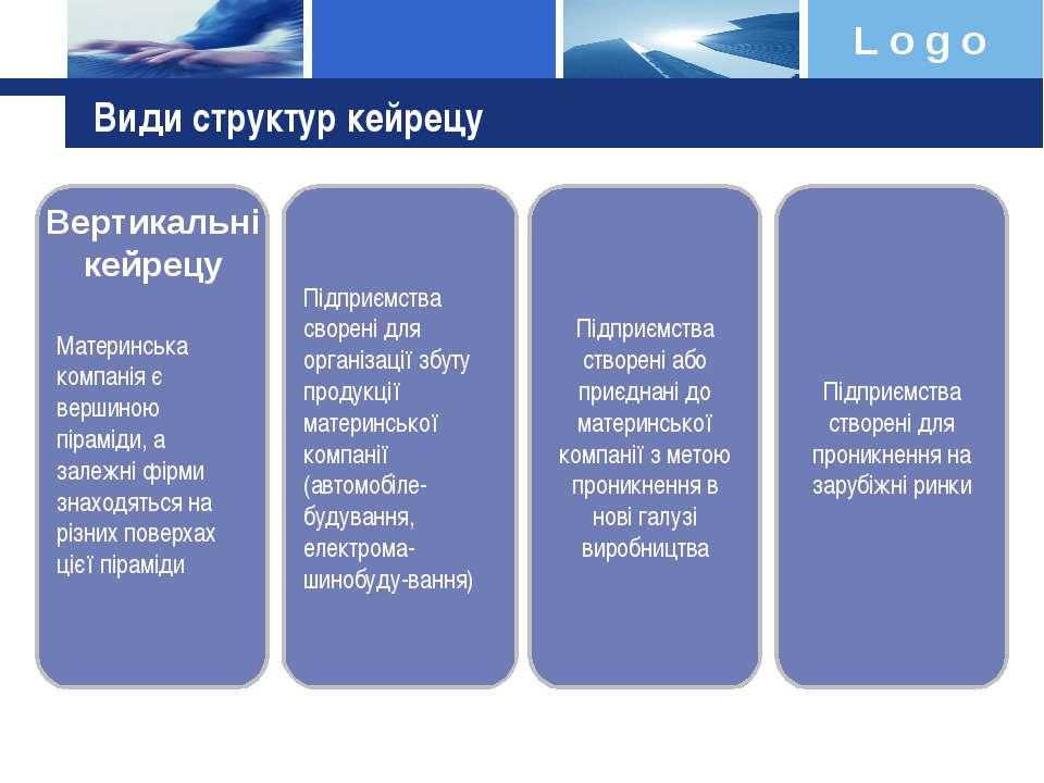 Види структур кейрецу Підприємства сворені для організації збуту продукції ма...