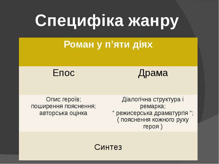 Специфіка жанру Роман у п'яти діях Епос Драма Опис героїв; поширення поясненн...