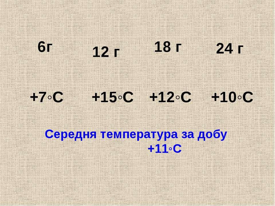 середня температура за добу