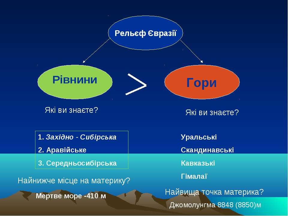 Рельєф Євразії Рівнини Гори 1. Західно - Сибірська 2. Аравійське 3. Середньос...
