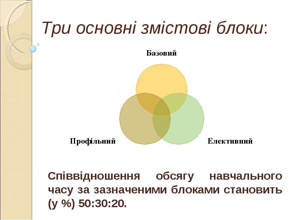 Три основні змістові блоки: Співвідношення обсягу навчального часу за зазначе...