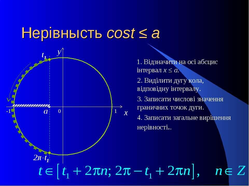 Нерівнысть cost ≤ a 0 x y 1. Відзначити на осі абсцис інтервал x ≤ a. 2. Виді...