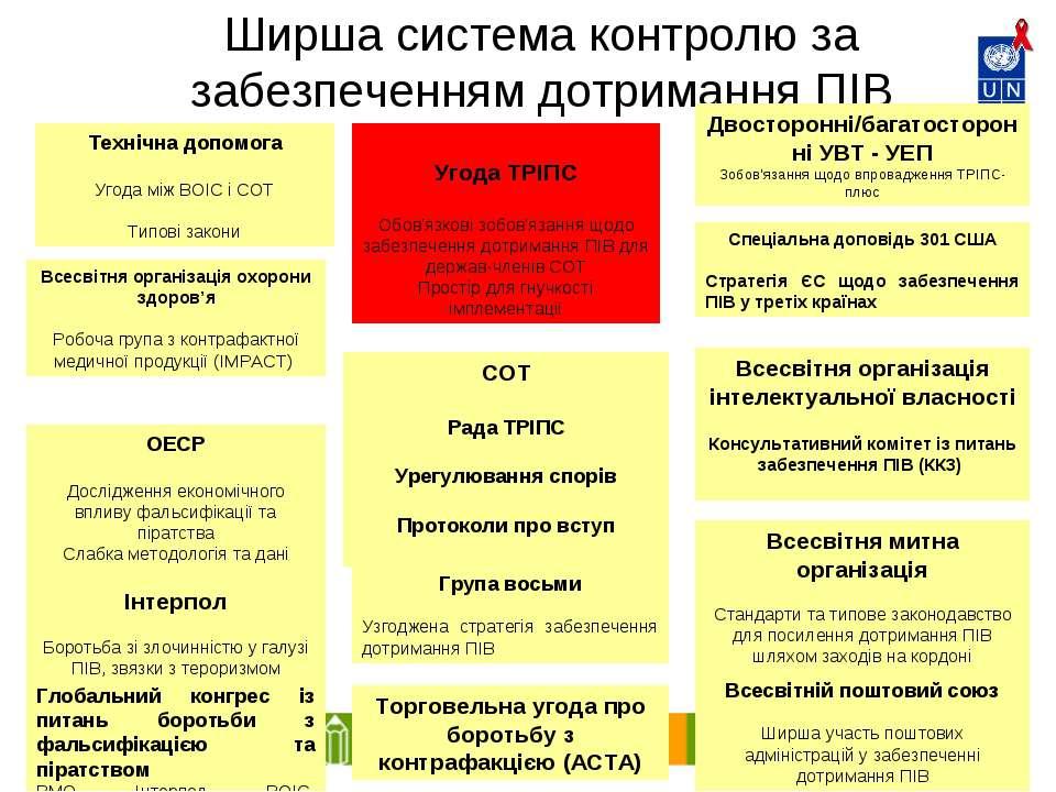 * Ширша система контролю за забезпеченням дотримання ПІВ Угода ТРІПС Обов'язк...