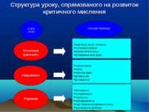 Структура уроку, спрямованого на розвиток критичного мислення ЕТАПИ УРОКУ СПО...