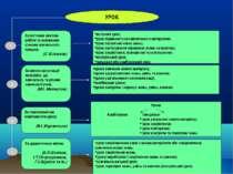 УРОК За логічним змістом роботи та основними станами навчального процесу. (С....