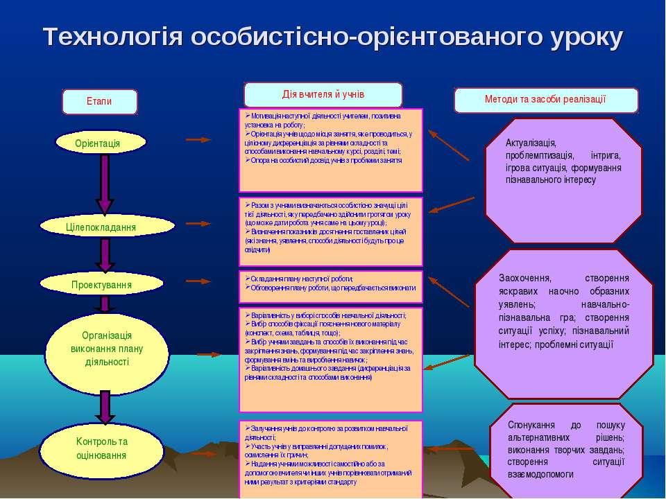 Технологія особистісно-орієнтованого уроку Етапи Дія вчителя й учнів Методи т...