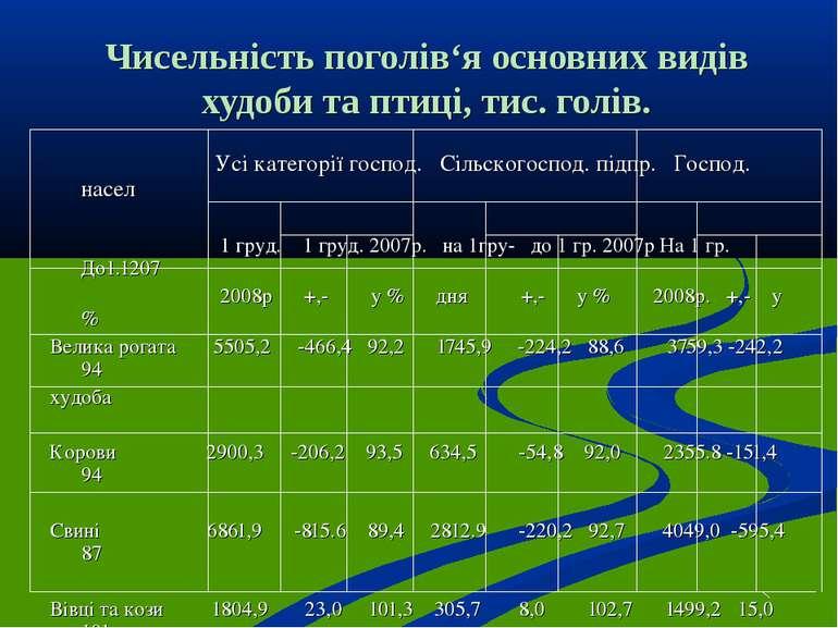 Чисельність поголів'я основних видів худоби та птиці, тис. голів. Усі категор...