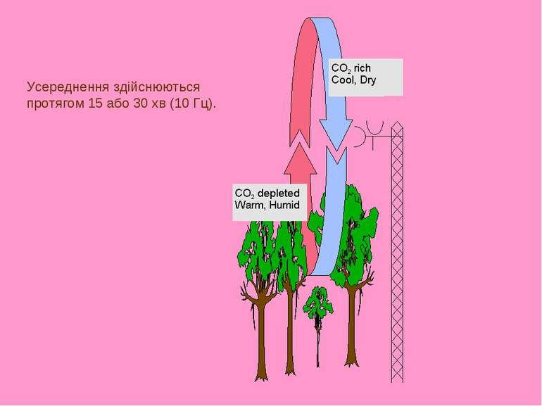 Усереднення здійснюються протягом 15 або 30 хв (10 Гц).