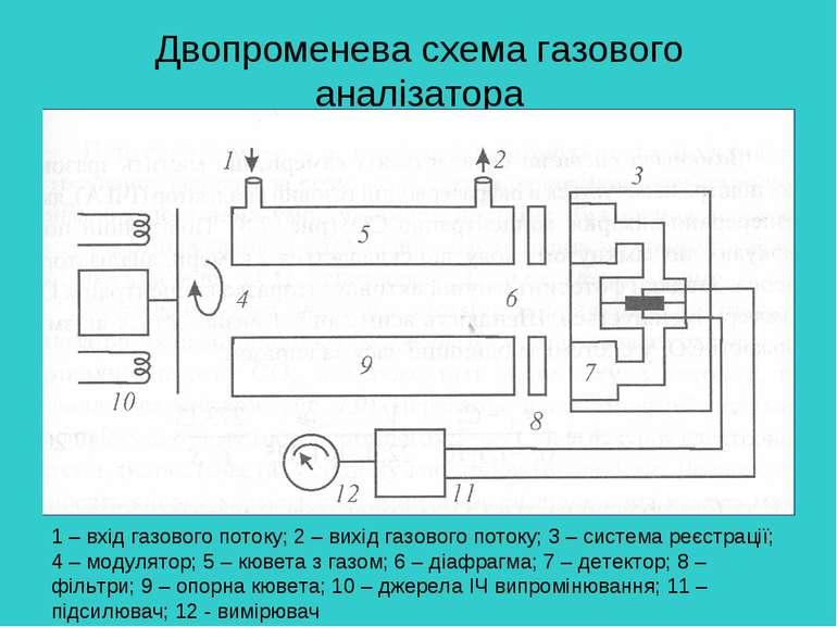 Двопроменева схема газового аналізатора 1 – вхід газового потоку; 2 – вихід г...
