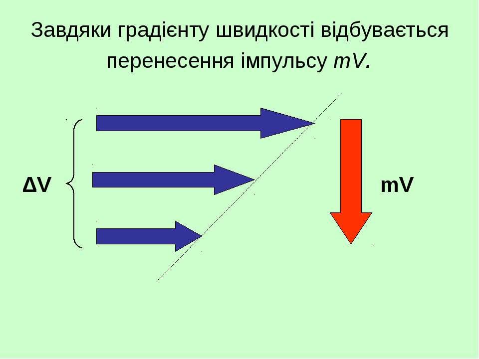 Завдяки градієнту швидкості відбувається перенесення імпульсу mV. mV ΔV