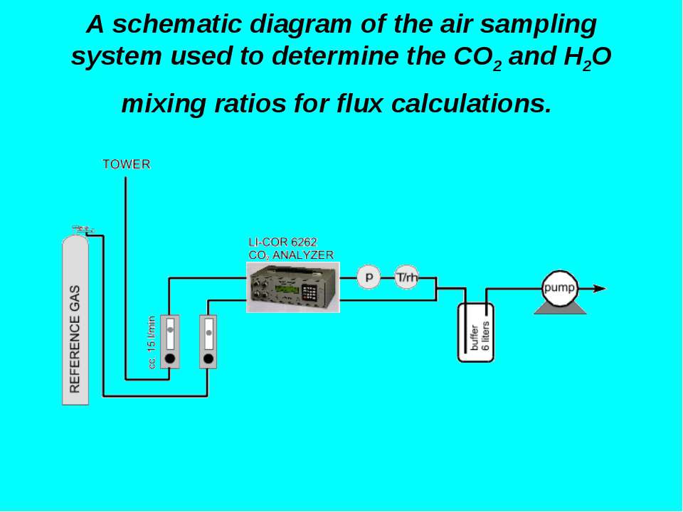 A schematic diagram of the air sampling system used to determine the CO2 and ...