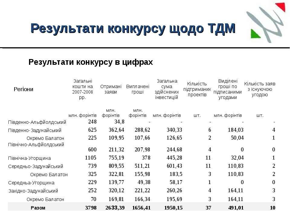 Результати конкурсу щодо ТДМ Результати конкурсу в цифрах Регіони Загальні к...