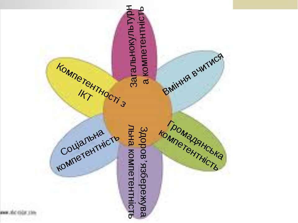 Вміння вчитися Загальнокультурна компетентність Громадянська компетентність З...