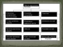 Ефекти опромінення Соматично детерміновані (нестохастичні) Соматичні стохасти...