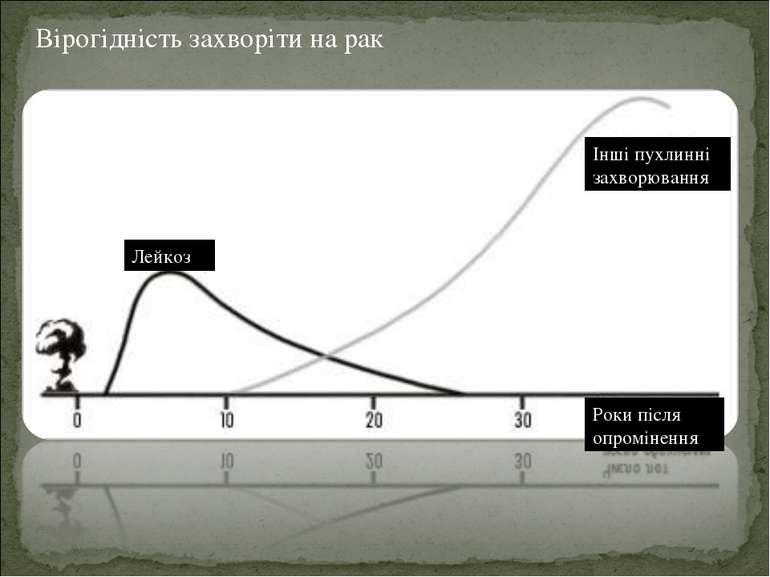 Вірогідність захворіти на рак Лейкоз Інші пухлинні захворювання Роки після о...