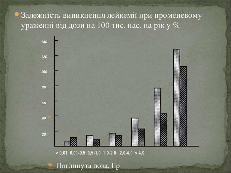 Залежність виникнення лейкемії при променевому ураженні від дози на 100 тис. ...