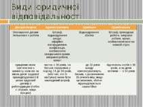 Види юридичної відповідальності Дисциплінарна Адміністративна Цивільна Кримін...