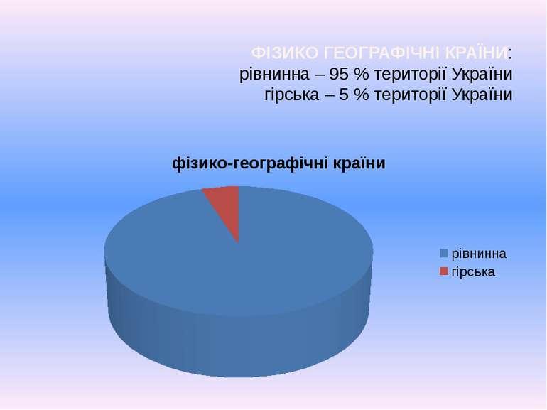 ФІЗИКО ГЕОГРАФІЧНІ КРАЇНИ: рівнинна – 95 % території України гірська – 5 % те...