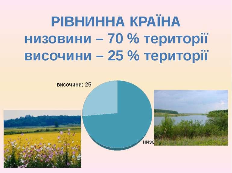 РІВНИННА КРАЇНА низовини – 70 % території височини – 25 % території