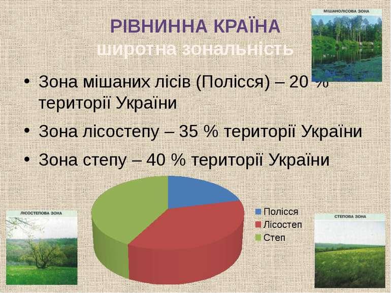 РІВНИННА КРАЇНА широтна зональність Зона мішаних лісів (Полісся) – 20 % терит...