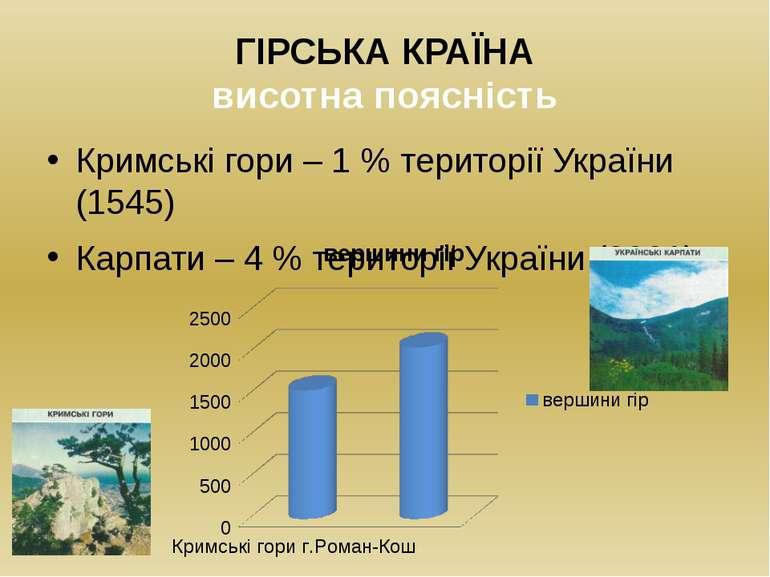 ГІРСЬКА КРАЇНА висотна поясність Кримські гори – 1 % території України (1545)...