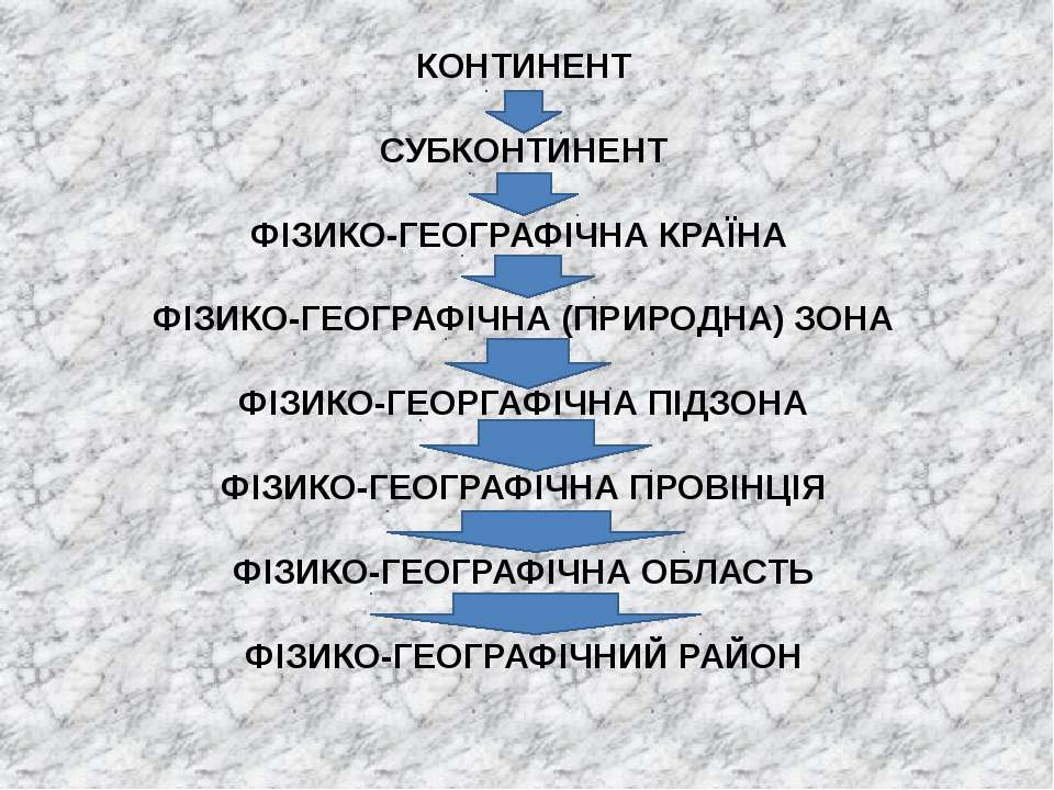 КОНТИНЕНТ СУБКОНТИНЕНТ ФІЗИКО-ГЕОГРАФІЧНА КРАЇНА ФІЗИКО-ГЕОГРАФІЧНА (ПРИРОДНА...