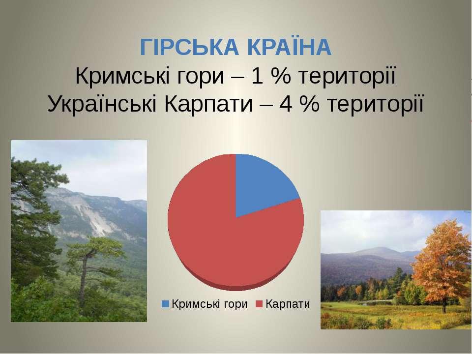 ГІРСЬКА КРАЇНА Кримські гори – 1 % території Українські Карпати – 4 % території