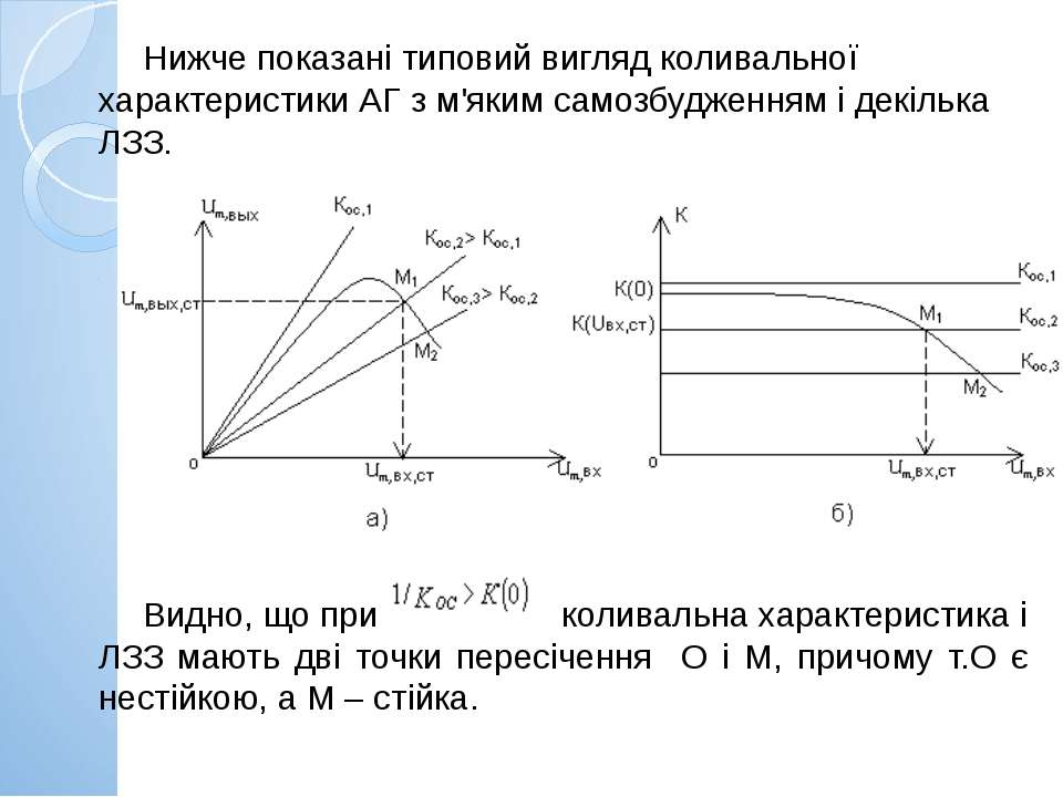 Нижче показані типовий вигляд коливальної характеристики АГ з м'яким самозбуд...