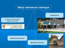 Інститути післядипломної педагогічної освіти Вищі навчальні заклади Університ...