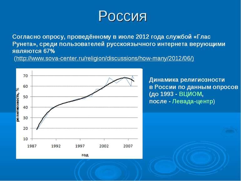 Россия Динамика религиозности в России по данным опросов (до 1993 - ВЦИОМ, по...