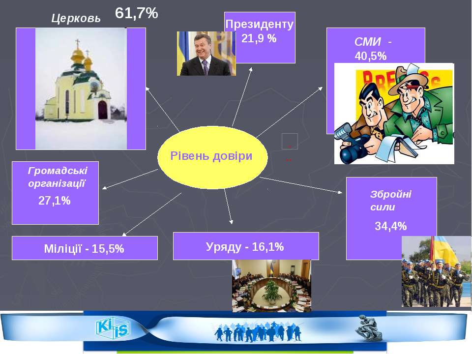 27,1% 34,4% Рівень довіри Церковь 61,7% СМИ - 40,5% Громадські організації Зб...