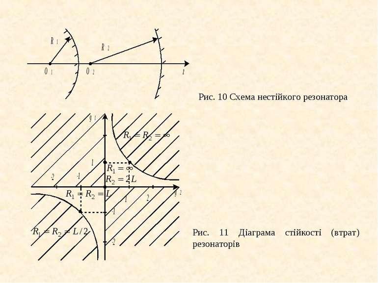 Рис. 10 Схема нестійкого резонатора Рис. 11 Діаграма стійкості (втрат) резона...