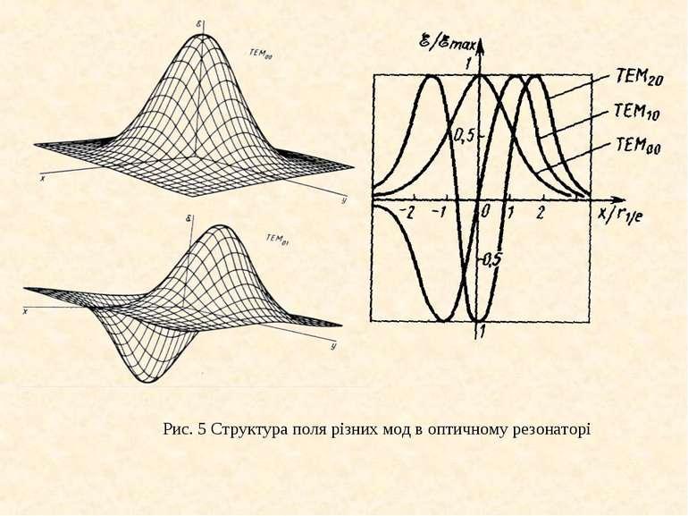 Рис. 5 Структура поля різних мод в оптичному резонаторі