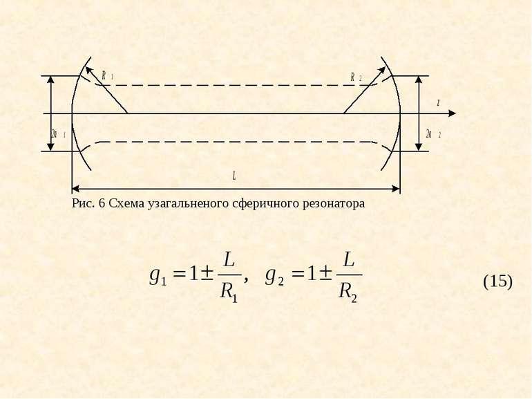 (15) Рис. 6 Схема узагальненого сферичного резонатора