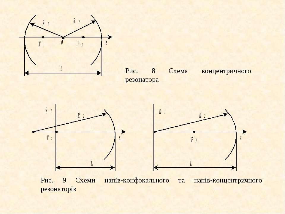 Рис. 8 Схема концентричного резонатора Рис. 9 Схеми напів-конфокального та на...