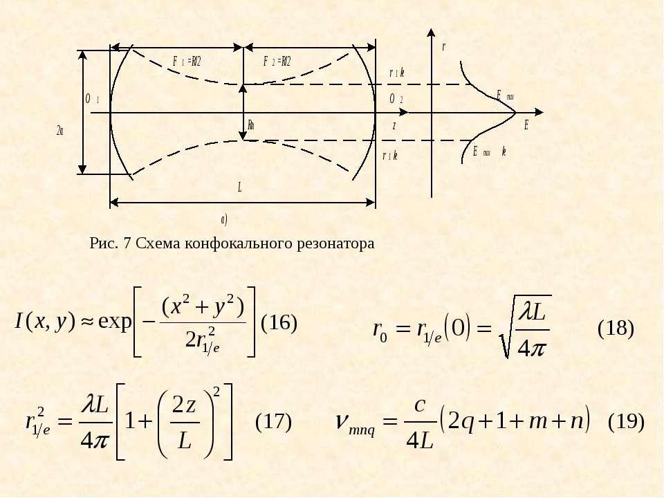(18) (17) (16) (19) Рис. 7 Схема конфокального резонатора