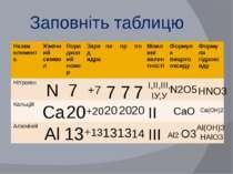 Заповніть таблицю N Ca Al Al2 O3 CaO N2O5 Al(OH)3 HAlO3 Ca(OH)2 HNO3 7 13 20 ...