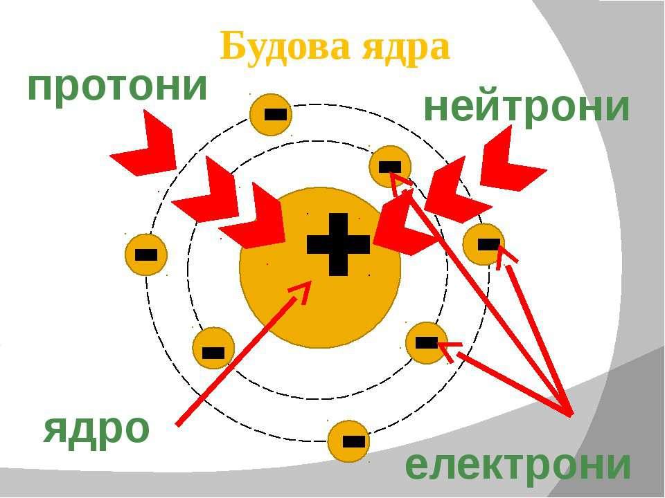 Будова ядра протони нейтрони електрони ядро