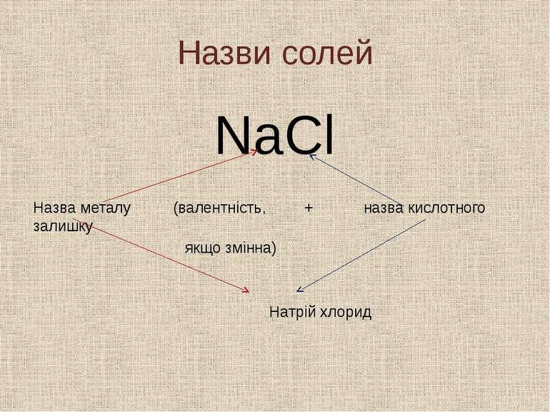 Назви солей NaCl Назва металу (валентність, + назва кислотного залишку якщо з...